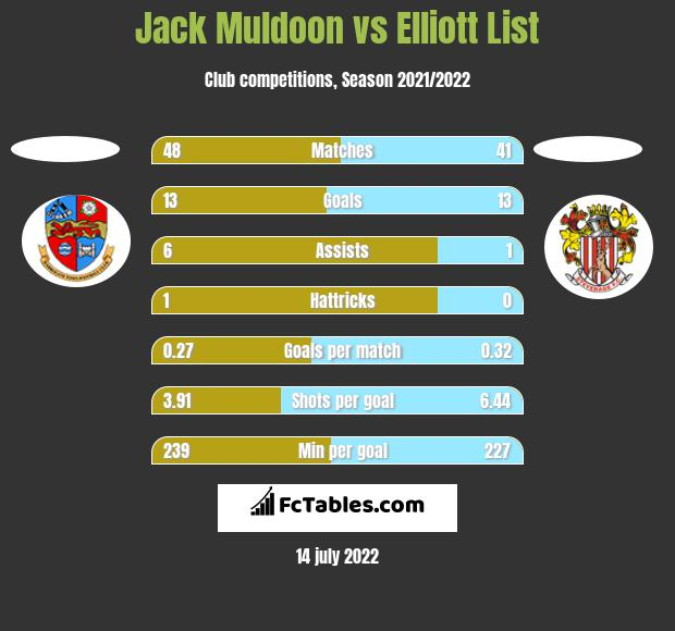 Jack Muldoon vs Elliott List h2h player stats