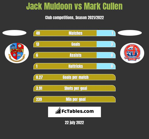 Jack Muldoon vs Mark Cullen h2h player stats