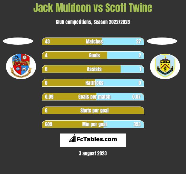 Jack Muldoon vs Scott Twine h2h player stats