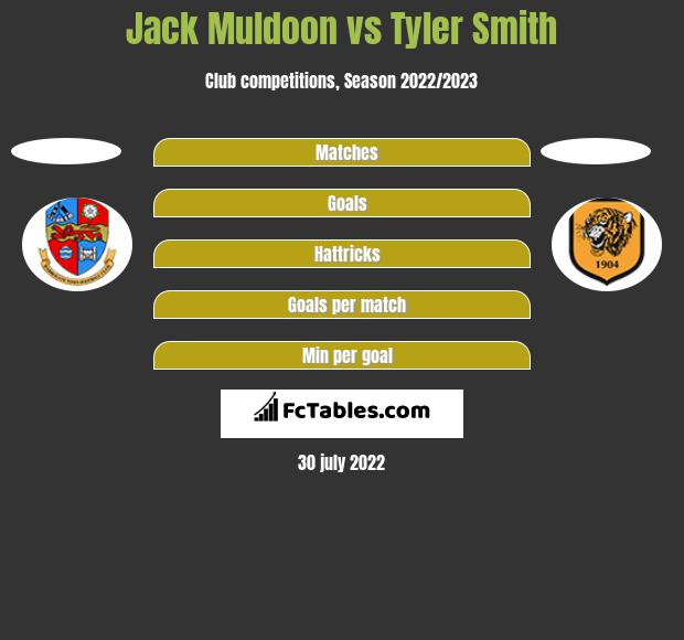 Jack Muldoon vs Tyler Smith h2h player stats