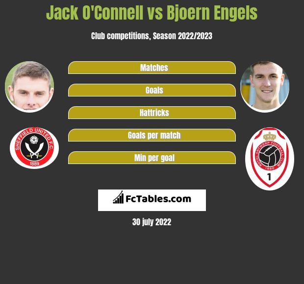 Jack O'Connell vs Bjoern Engels infographic