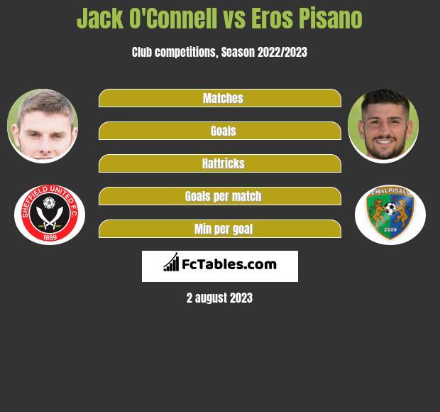 Jack O'Connell vs Eros Pisano infographic