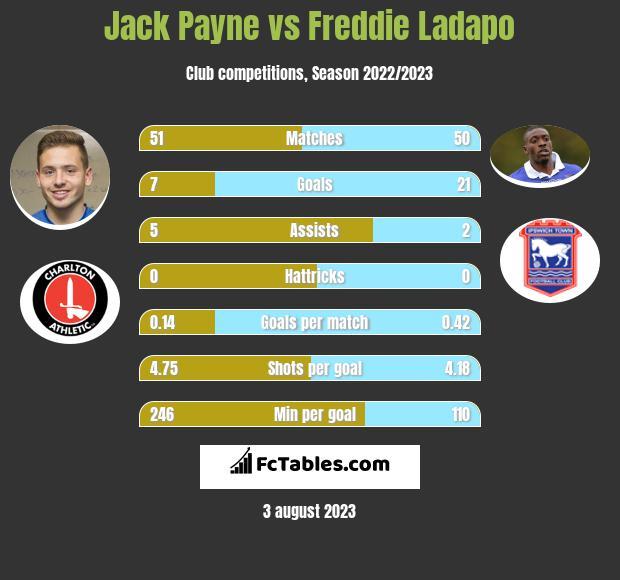 Jack Payne vs Freddie Ladapo h2h player stats