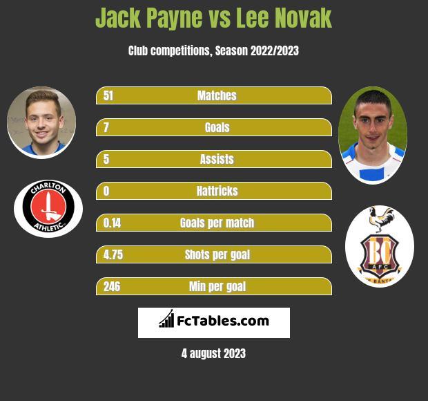 Jack Payne vs Lee Novak h2h player stats