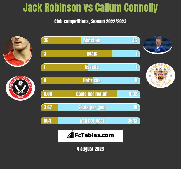 Jack Robinson vs Callum Connolly infographic