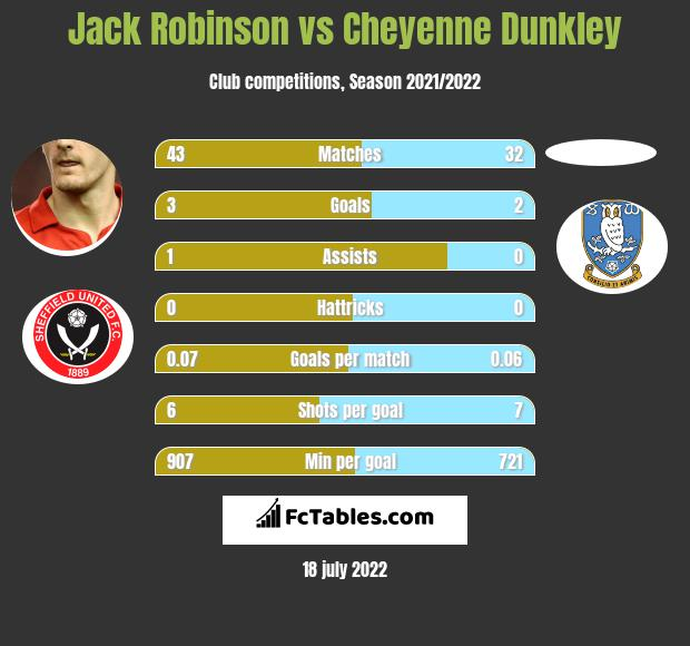 Jack Robinson infographic statistics for Wigan