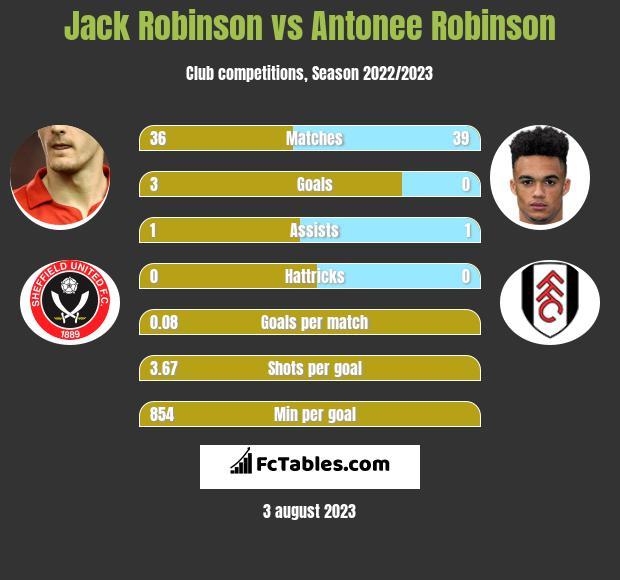 Jack Robinson vs Antonee Robinson infographic