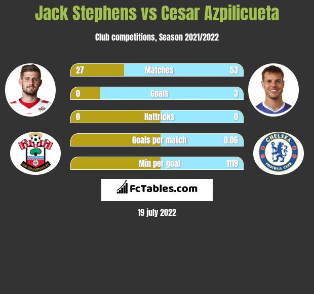 Jack Stephens vs Cesar Azpilicueta infographic