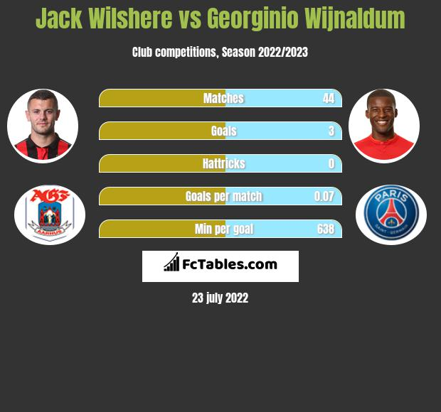 Jack Wilshere infographic statistics for Liverpool