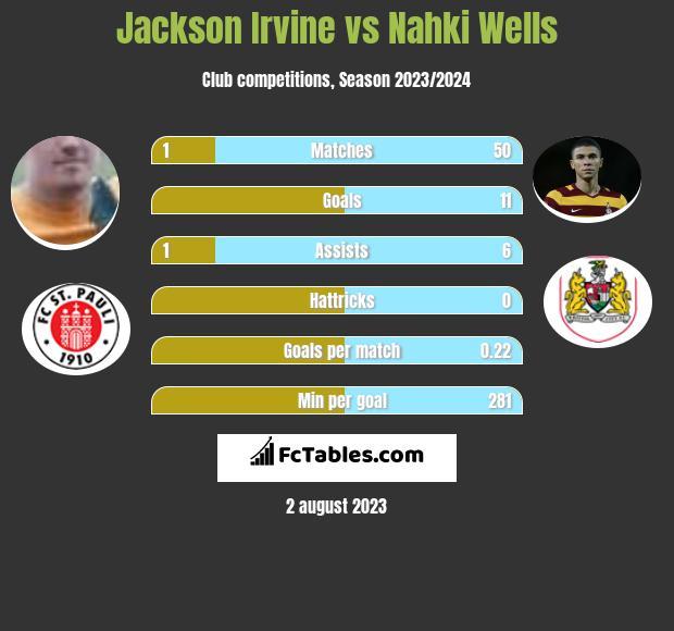 Jackson Irvine vs Nahki Wells infographic