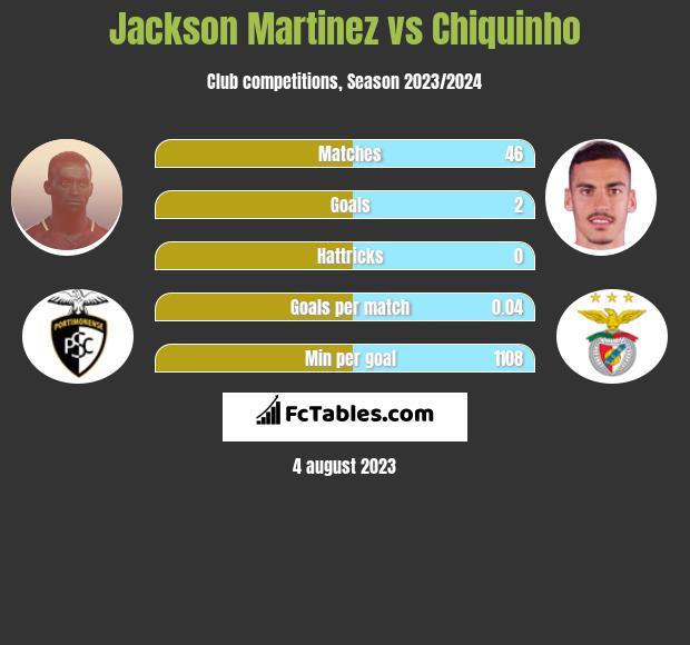 Jackson Martinez vs Chiquinho h2h player stats