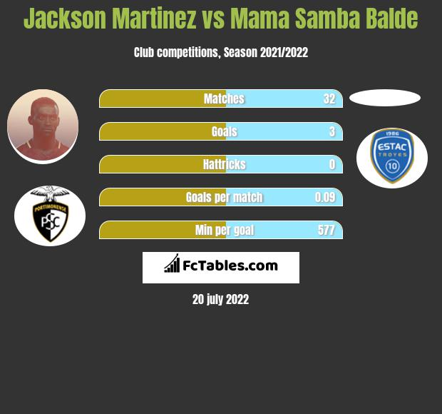 Jackson Martinez vs Mama Samba Balde h2h player stats