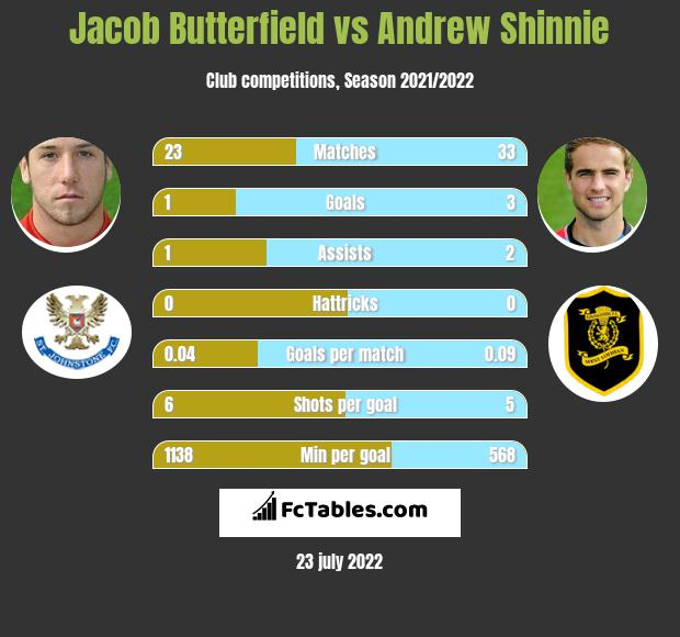 Jacob Butterfield vs Andrew Shinnie infographic