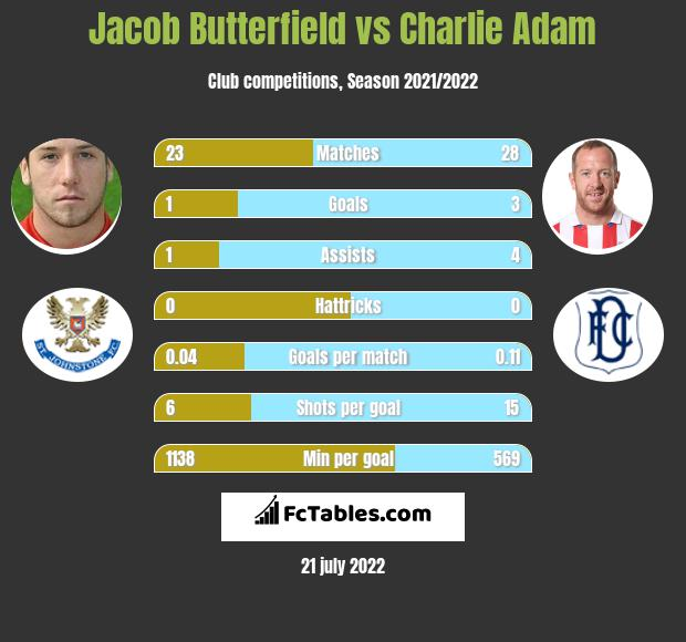 Jacob Butterfield vs Charlie Adam infographic