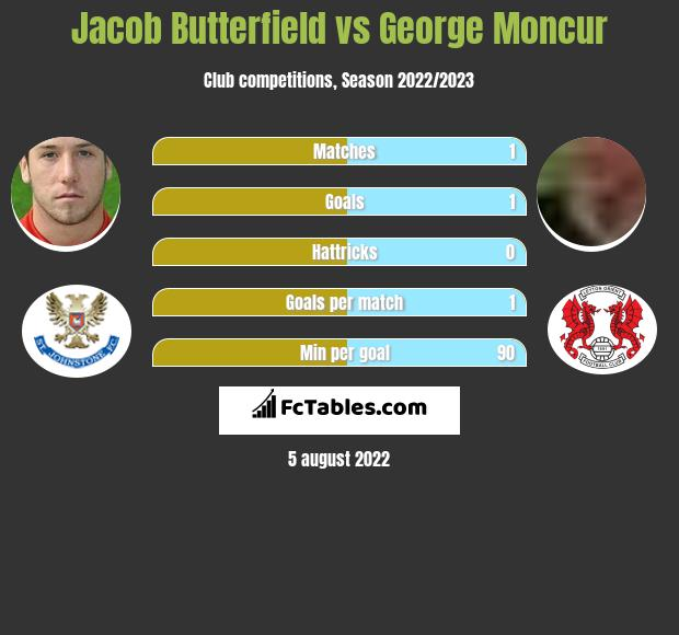 Jacob Butterfield vs George Moncur infographic