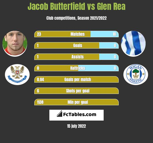 Jacob Butterfield vs Glen Rea infographic