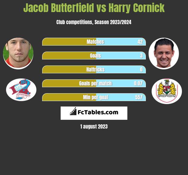 Jacob Butterfield vs Harry Cornick infographic