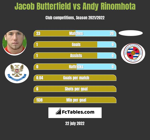 Jacob Butterfield vs Andy Rinomhota infographic
