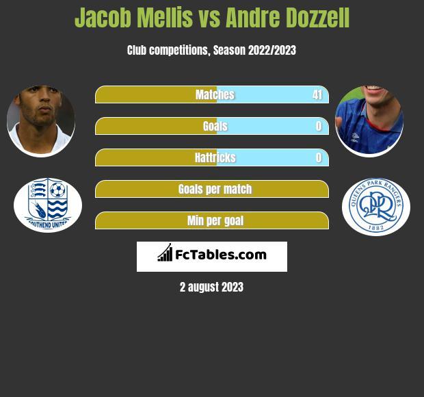 Jacob Mellis vs Andre Dozzell infographic