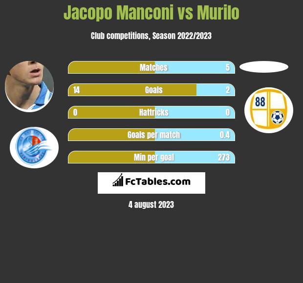 Jacopo Manconi vs Murilo h2h player stats