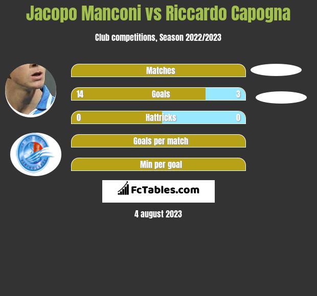 Jacopo Manconi vs Riccardo Capogna h2h player stats