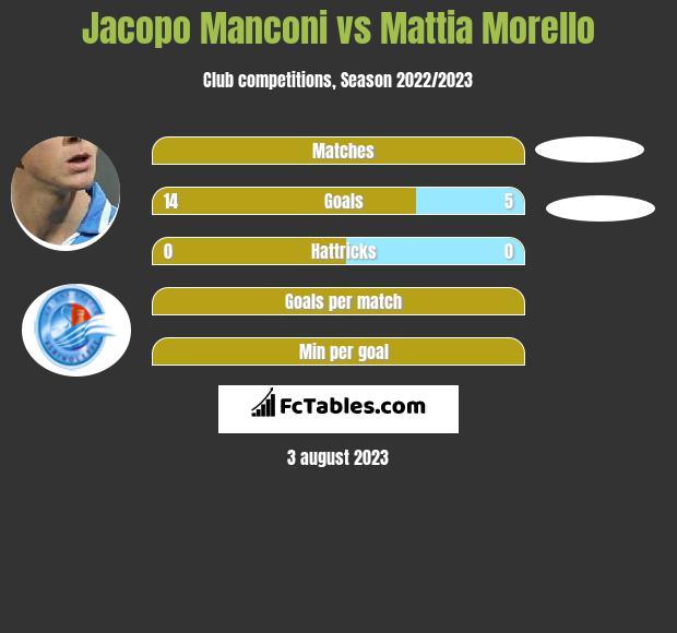 Jacopo Manconi vs Mattia Morello h2h player stats
