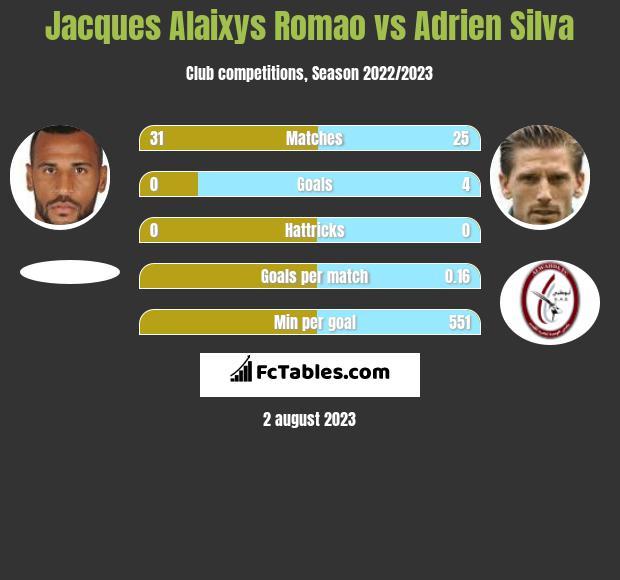 Jacques Alaixys Romao vs Adrien Silva infographic
