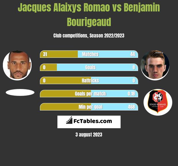 Jacques Alaixys Romao vs Benjamin Bourigeaud infographic