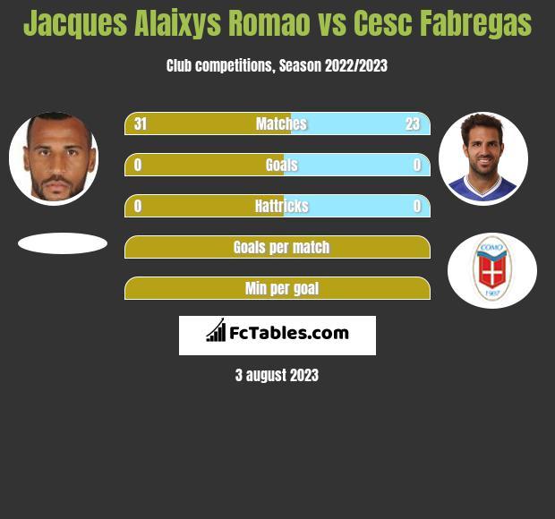 Jacques Alaixys Romao vs Cesc Fabregas infographic