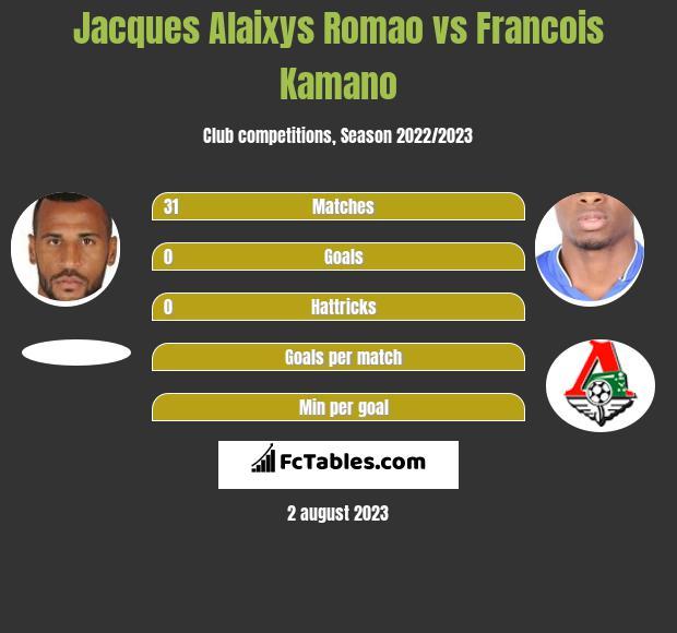 Jacques Alaixys Romao vs Francois Kamano infographic