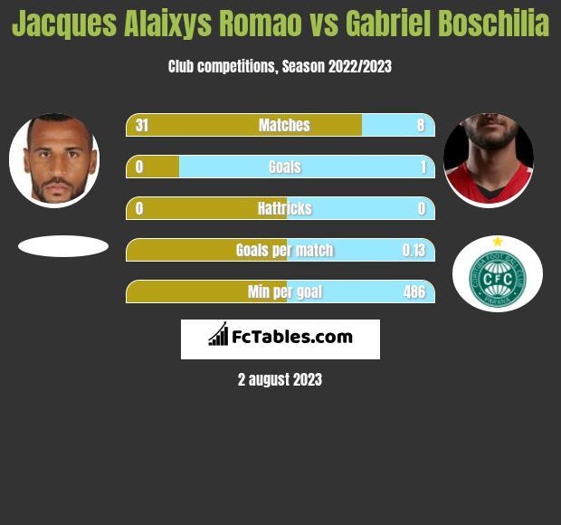 Jacques Alaixys Romao vs Gabriel Boschilia infographic