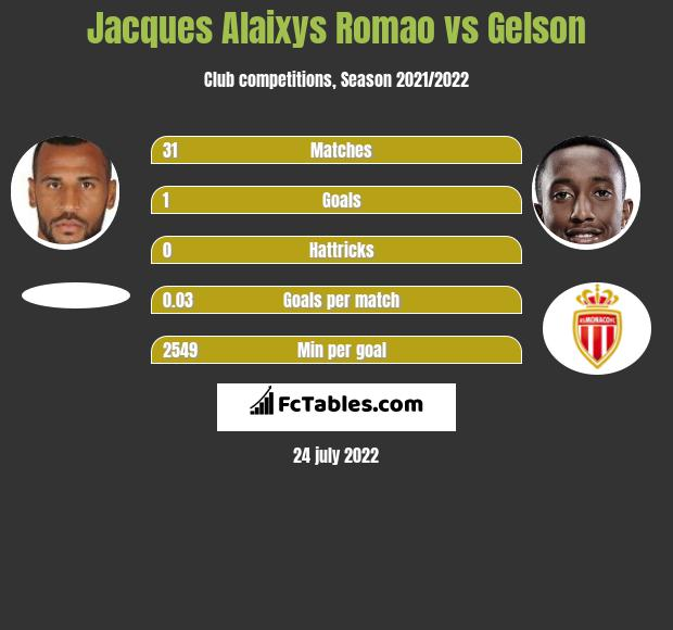 Jacques Alaixys Romao vs Gelson infographic