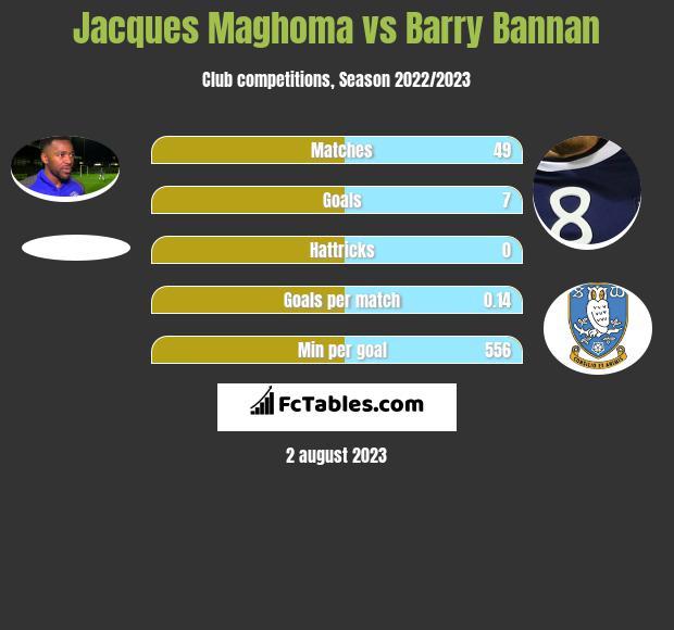 Jacques Maghoma vs Barry Bannan infographic