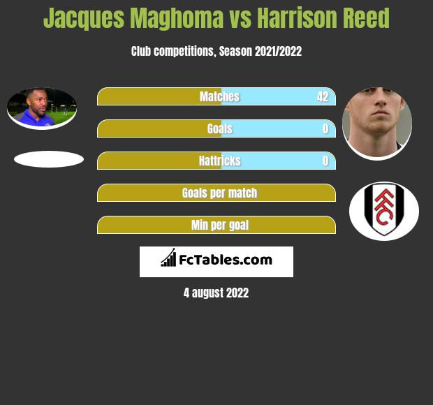 Jacques Maghoma vs Harrison Reed infographic
