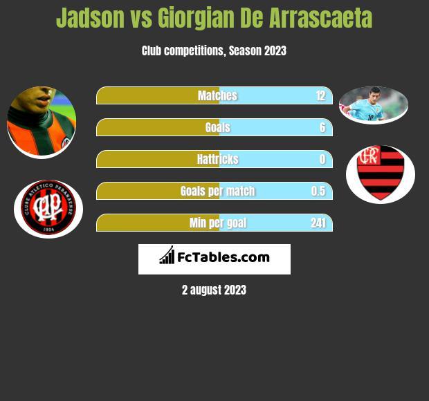 Jadson vs Giorgian De Arrascaeta h2h player stats