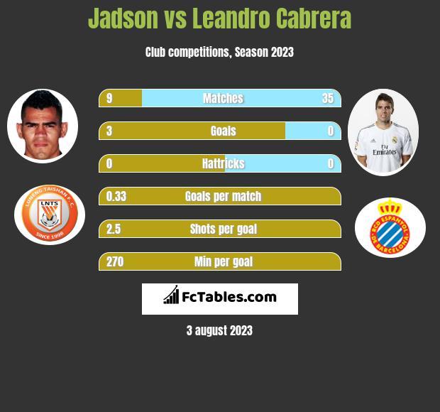 Jadson vs Leandro Cabrera h2h player stats