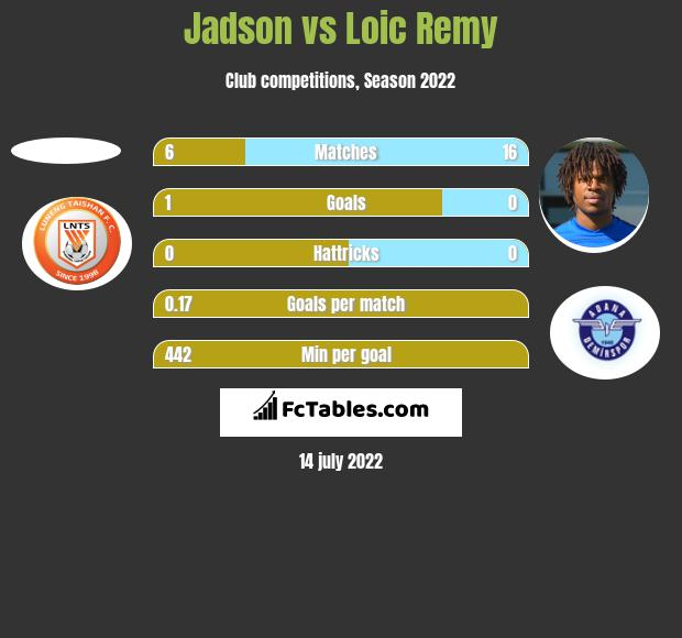 Jadson vs Loic Remy h2h player stats