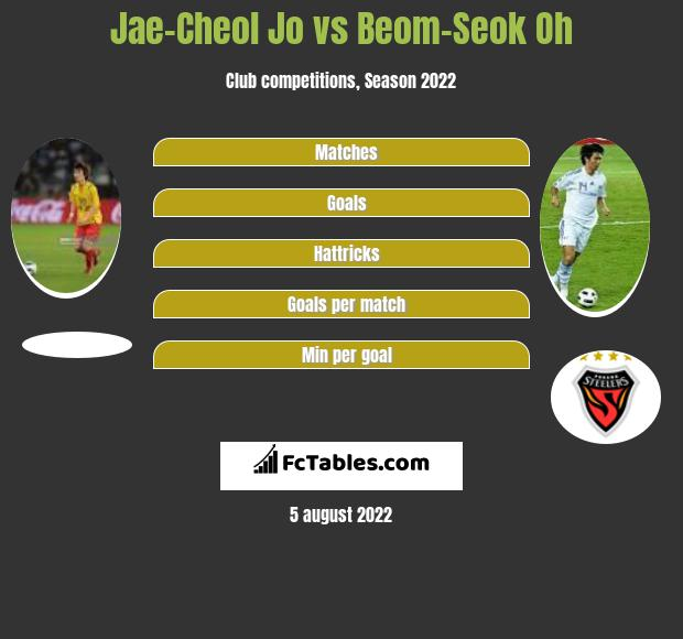 Jae-Cheol Jo infographic statistics for Gangwon FC