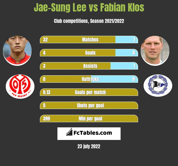 Jae-Sung Lee vs Fabian Klos h2h player stats