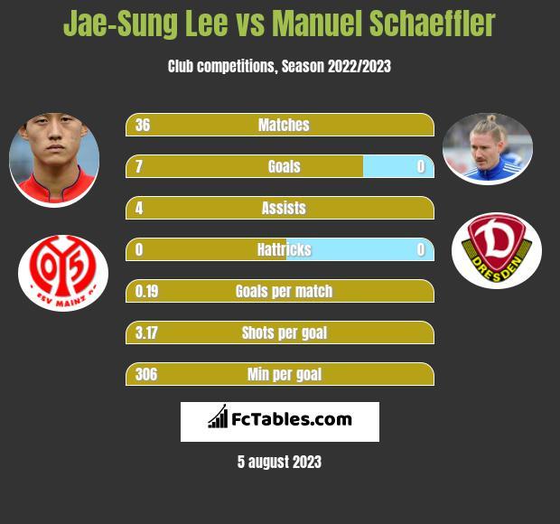 Jae-Sung Lee vs Manuel Schaeffler h2h player stats