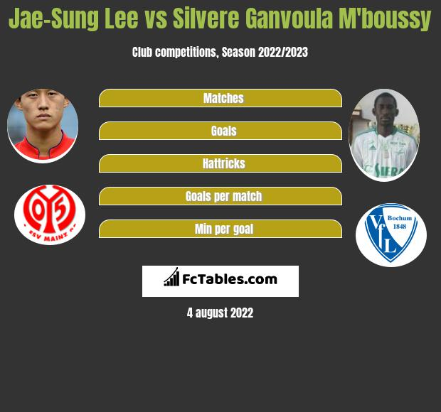 Jae-Sung Lee vs Silvere Ganvoula M'boussy h2h player stats