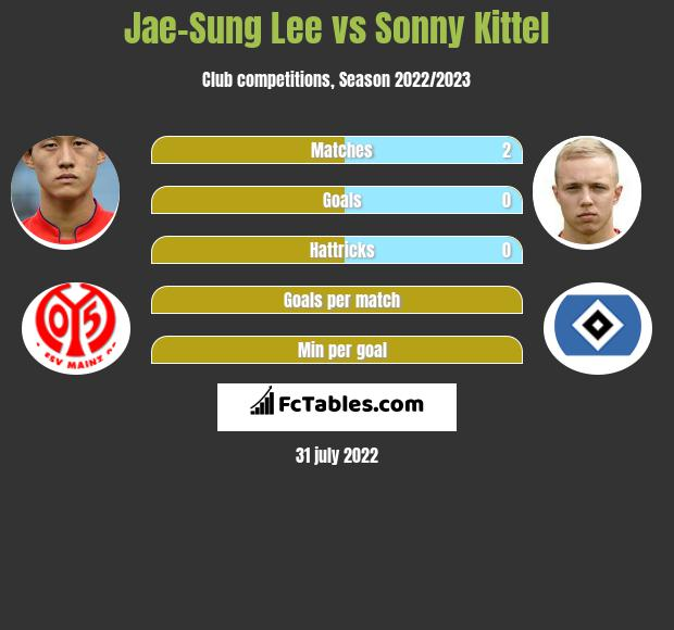 Jae-Sung Lee vs Sonny Kittel h2h player stats