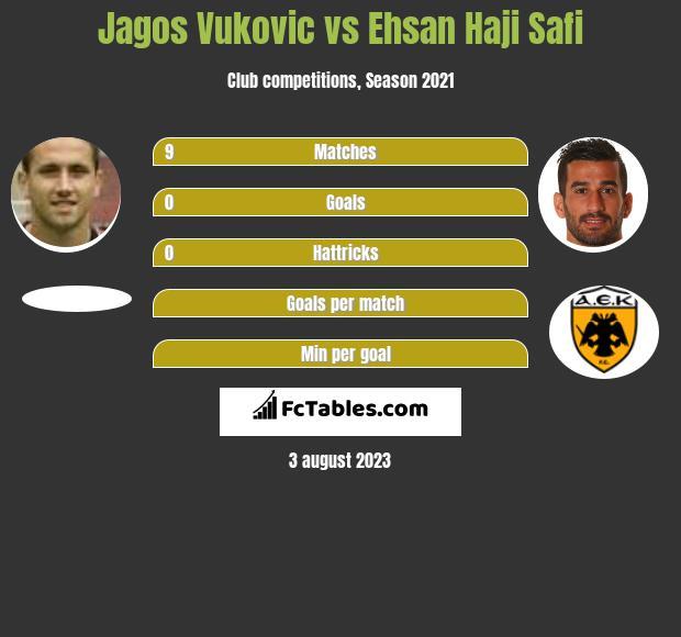 Jagos Vukovic vs Ehsan Haji Safi infographic