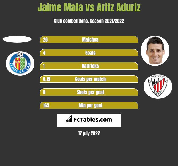 Jaime Mata vs Aritz Aduriz h2h player stats