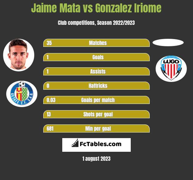 Jaime Mata vs Gonzalez Iriome h2h player stats