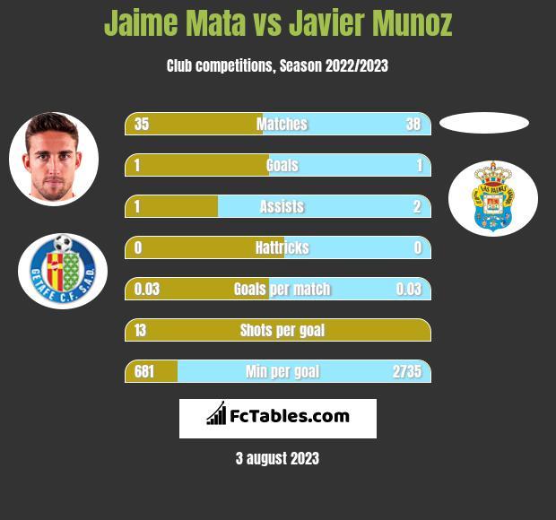 Jaime Mata vs Javier Munoz h2h player stats