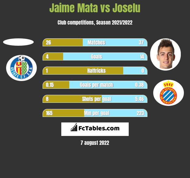 Jaime Mata vs Joselu h2h player stats