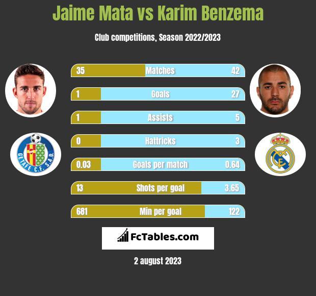 Jaime Mata vs Karim Benzema h2h player stats