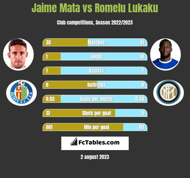 Jaime Mata vs Romelu Lukaku h2h player stats