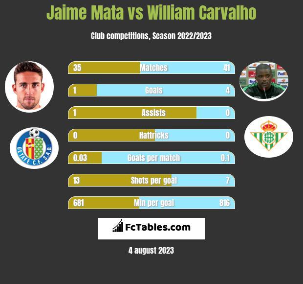 Jaime Mata vs William Carvalho h2h player stats